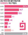 통합당 지지층은 서병수·김세연·이언주 순 20%대 '팽팽'