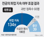 """전공의 휴진 지속 결정…복지부 """"현장 즉시 복귀해달라"""""""