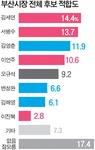 부산시장 후보 선호도 김세연·서병수·김영춘 '톱3'