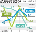 재난지원금효과 끝나자 7월 소비 6% ↓