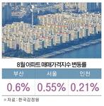 수도권 규제 먹혔나…부산 집값 상승률 더 가팔라