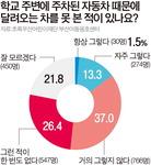 """스쿨존 사각지대 여전…초등생 15% """"불법주차에 가려 차 못 봐"""""""