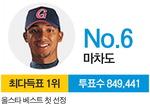 롯데 마차도 올스타 최다득표 84만여 표…외국인 역대 2호