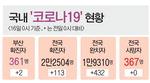 경남 초교 발열체크 담당자 확진 '비상'…부산 건강보조식품 판매점發 2명 추가