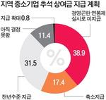 """부산·울산 중기 10곳 중 6곳 """"추석 자금 마련 어려움 겪어"""""""