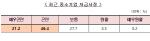 """중기 10곳 중 4곳 추석자금난 """"대책 없다"""""""