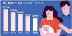 부산 1~7월 출생아 1만 붕괴…인구도 60개월 연속 순유출