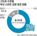 부산 스마트공장 비중 전국 6%…기술력도 걸음마