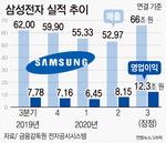 삼성전자 3분기 영업익 12조…2년 만에 최대