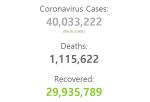 전 세계 코로나19 환자 4000만 명 돌파…유럽 확진자 가속 영향