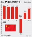 """중국 코로나에도 3분기 4.9% 성장…""""10년 내 미국 GDP 추월"""""""