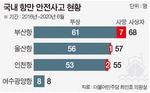 '항만 김용균' 양산 주범 노후크레인, 북항 20년 이상 55%…40년도 4대