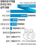 '내홍' 부진경자청 실적도 부진…조직 개편 목소리 커진다