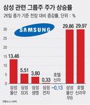 삼성그룹株 일제히 상승…삼성물산 13.4% ↑