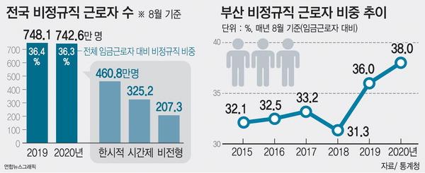 비정규직의 눈물…부산 47만2000명 역대 최대, 정규직과 임금격차 152만 원
