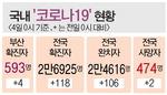 온요양병원發 등 부산 신규 확진 4명