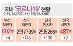 서울 제약회사發 부산 3명 추가 확진…경남서도 5명 신규 감염
