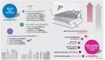 부산뉴딜·골목상권에 3000억…블렌디드(온·오프라인 결합 교육 방식) 수업에도 556억
