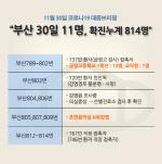 [카드뉴스] 30일 부산시 코로나19 브리핑