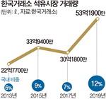 경쟁 불붙인 'KRX 석유시장' 기름값 낮췄다