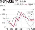 10월까지 오징어 누적생산량 평년비 26%↓