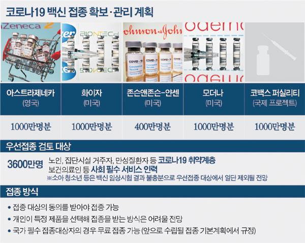 한국 백신 4400만 명분 확보…이르면 내년 상반기 접종 시작