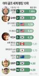 도쿄올림픽 출전권 단 4장…태극낭자 경쟁 가열