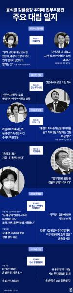 윤석열 검찰총장 추미애 법무부장관 대립 일지