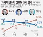 윤석열 대선 지지율 23.9%…오차범위 넘어 첫 단독 선두