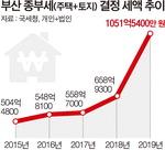 부산 종부세 1000억…稅폭탄 서막