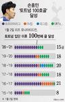 새해 100호 골 축포…손흥민, 토트넘의 역사를 쓰다