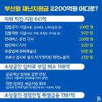 부산형 재난지원금 2200억 원 어디로?