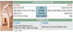 부산 리모델링 바람 솔솔…'내력벽 철거' 허용여부 관건