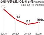소재·부품 脫일본 외친 18개월…작년 일본 수입 의존도 더 높아져