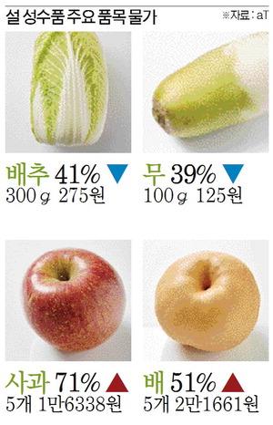 밥상물가 비상…설 차례상 비용 작년보다 14%↑