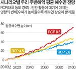 """""""지구온난화 영향, 2100년 한국 해역 해수면 73㎝ 상승"""""""