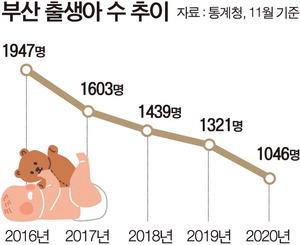 부산 출생아 월 1000명선도 위태