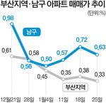 재건축·재개발 열기에…더 뜨거운 '부산 남구'