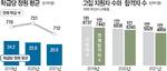[뉴스 분석] 심상찮은 일반고 신입생 급감…학급당 14명 학교도 등장