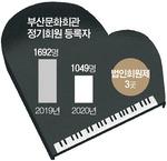 공연 줄취소 여파…부산문화회관 정기회원도 '뚝'