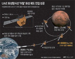 UAE탐사선 화성궤도 진입…세계 5번째