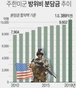 """CNN """"한미, 방위비 분담금 협상 '타결 근접'…13%인상 유력"""""""