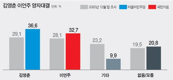 김영천 36.6 % 이언주 32.7 % 클로즈업 : 국제 신문