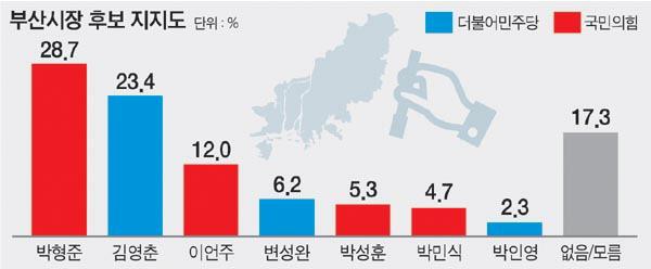 설 민심은 박형준 28.7 % 김영천 23.4 % : 국제 신문