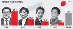 박형준 36.1% 선두…이언주와 격차 확대