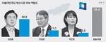 김영춘 독주 재확인…부동층 51.4% 여전