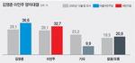 김영춘 36.6% 이언주 32.7% 접전