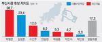 설 민심은 박형준 28.7% 김영춘 23.4%