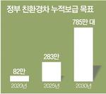 2025년 '반값 수소·전기차' 나온다