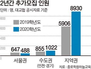 [뉴스 분석] 지역대 정원미달 사태…추가모집으로 학생 채우기 안간힘